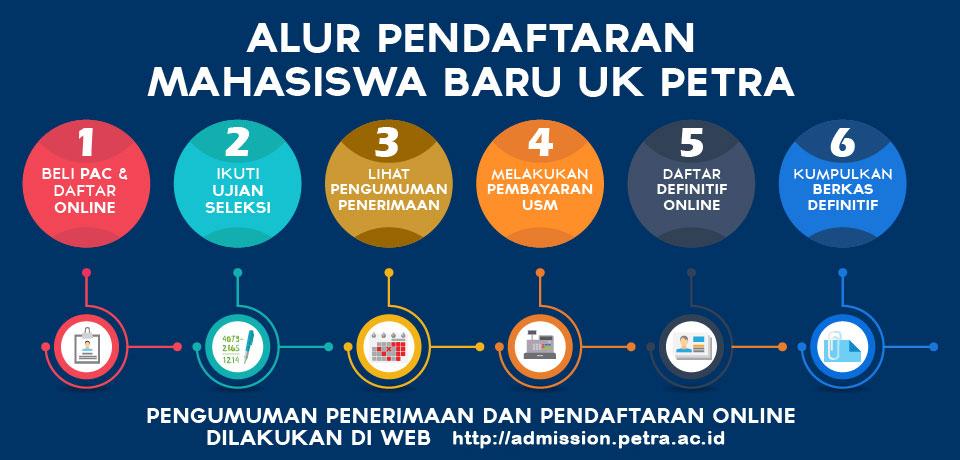 Alur Pendaftaran PMB